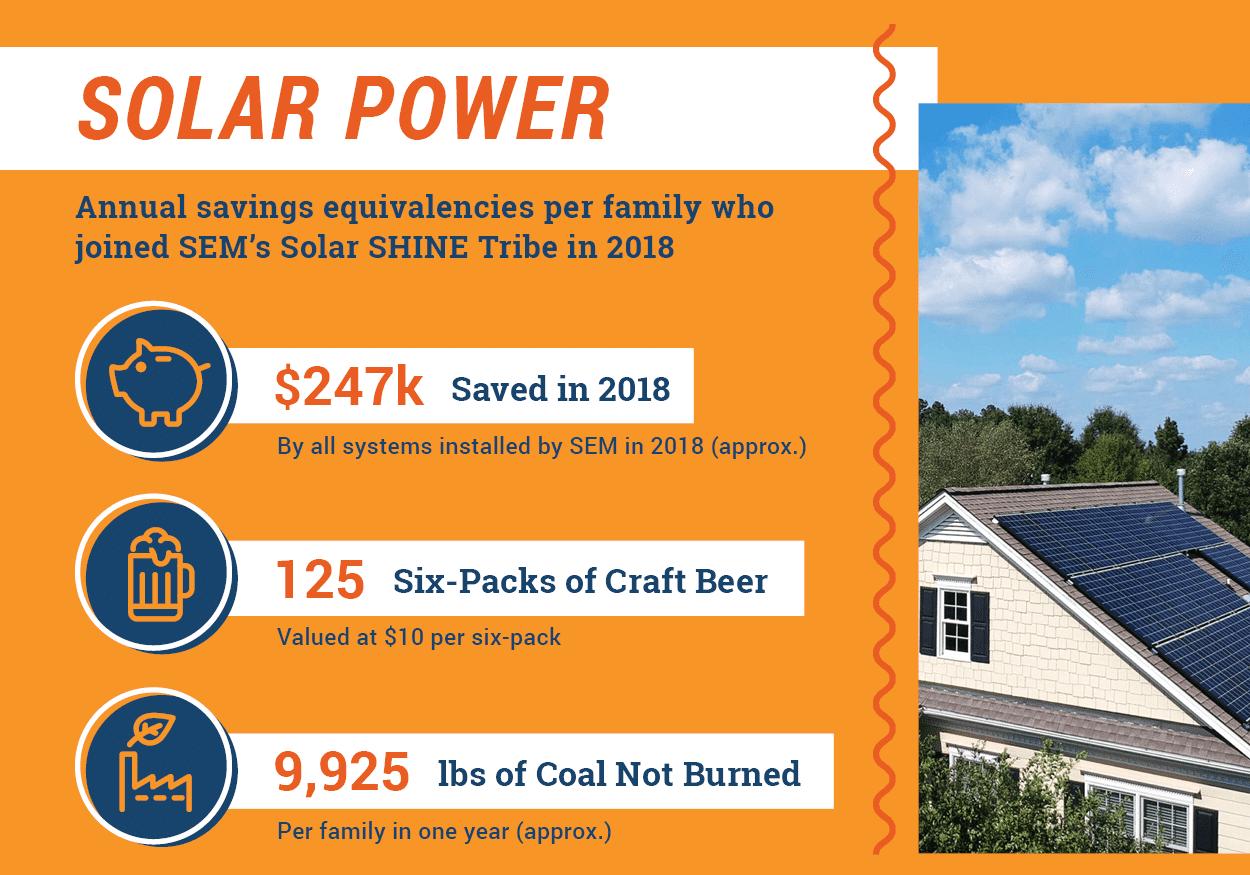 Home Solar 2018 Impact Metrics