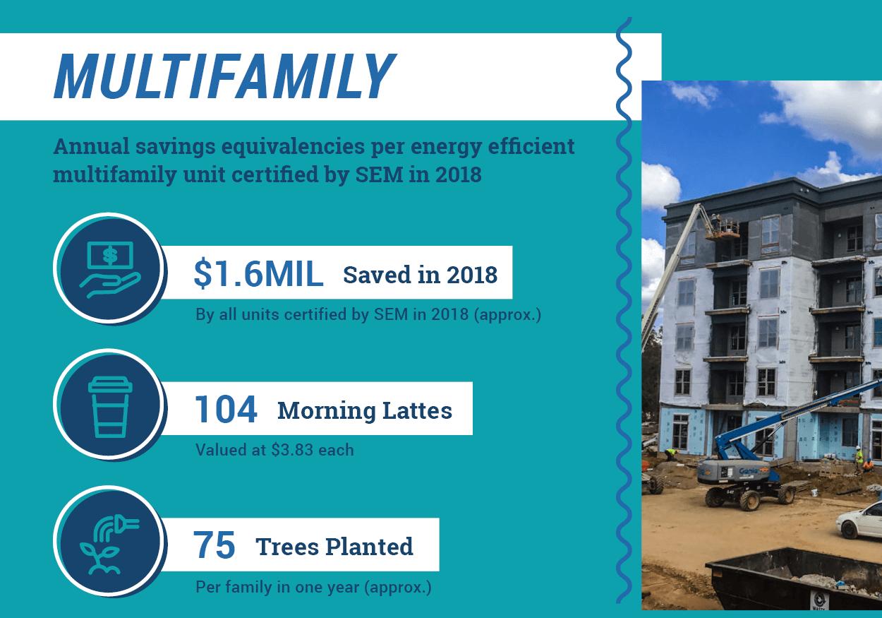 Multifamily Energy Services 2018 Impact Metrics