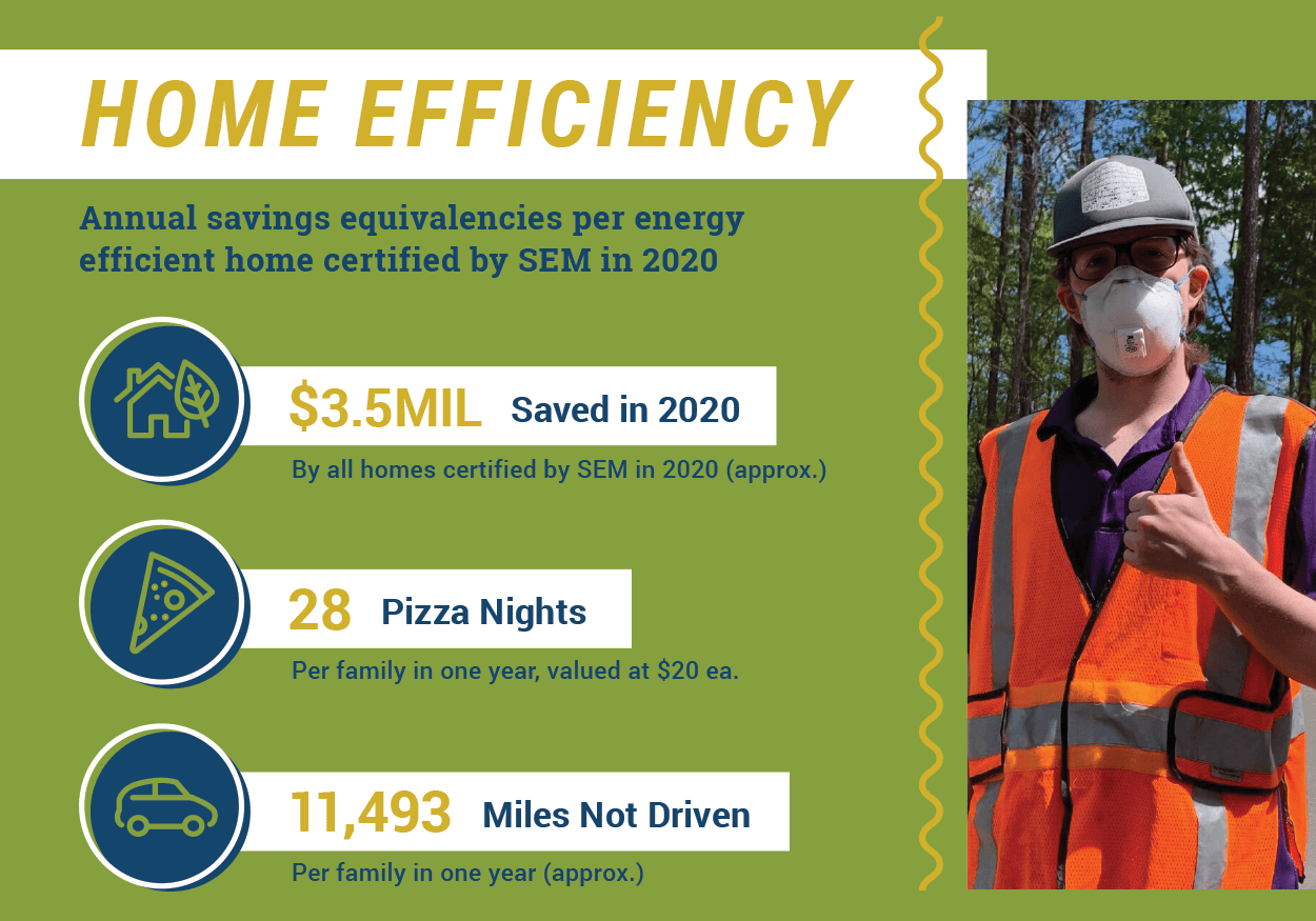 Southern Energy Management's home efficiency services impact