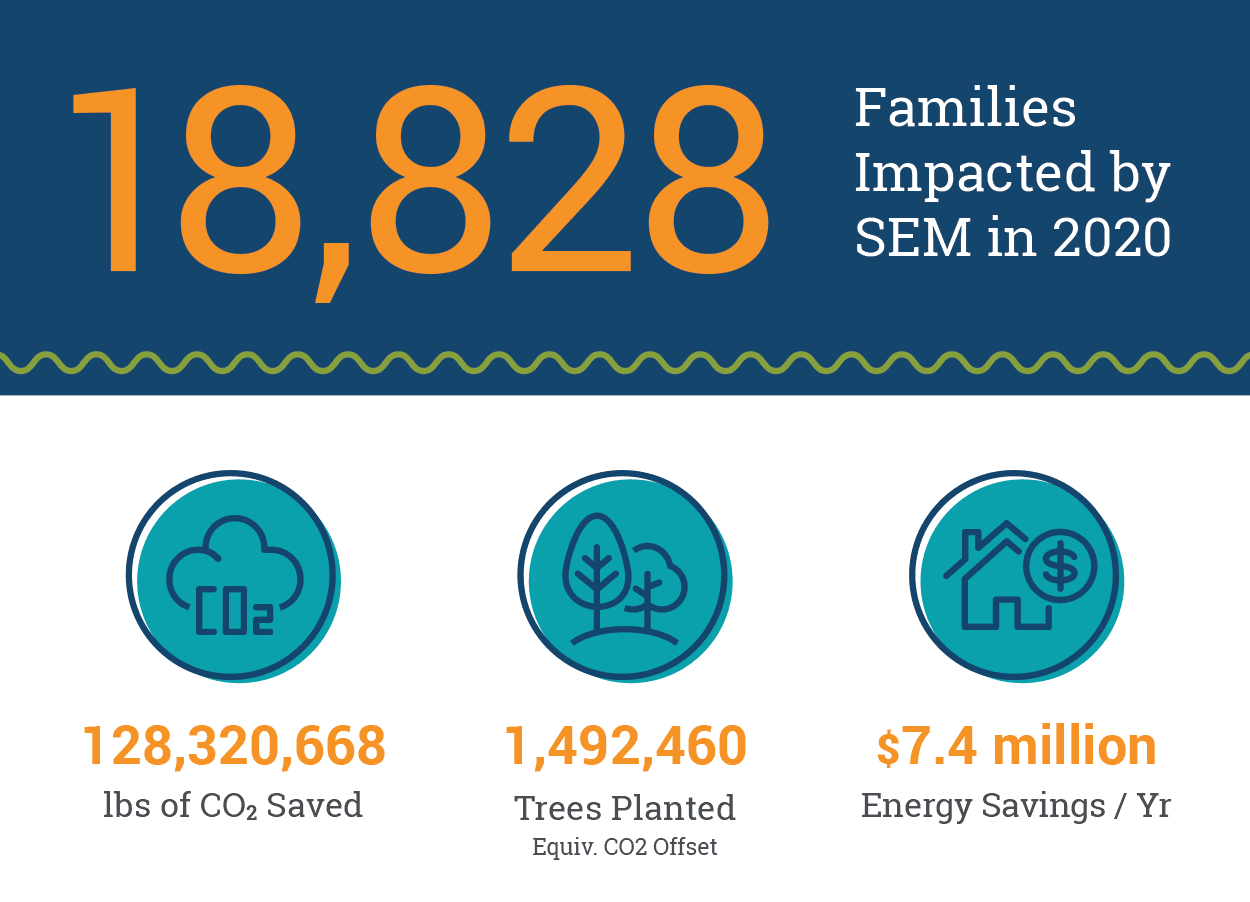 Southern Energy Management's cumulative 2020 social and environmental impact