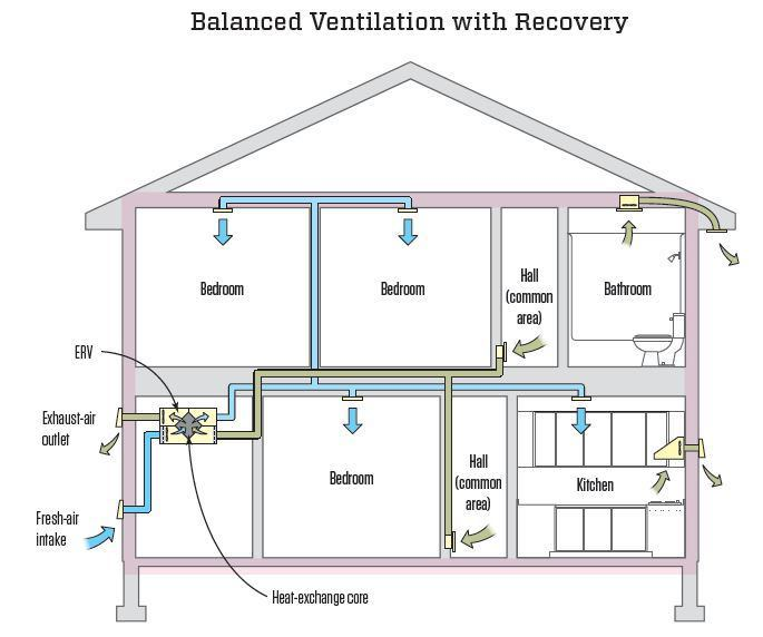 Diagram of a balanced ventilation system with recovery