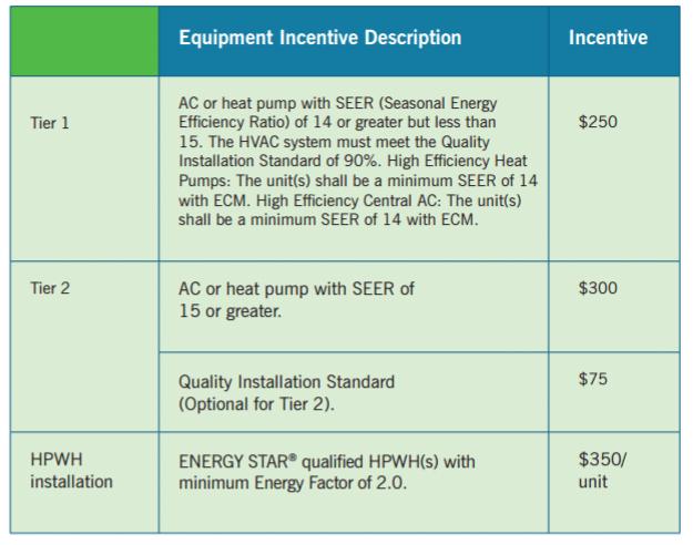 Duke Energy Progress Equipment Financial Incentives Chart