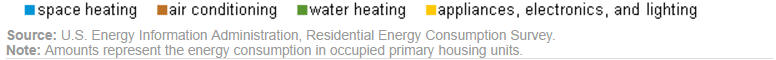Residential-Energy-Consumption
