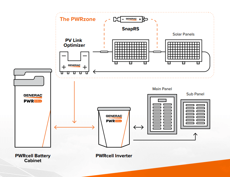 Generac battery and solar system components including the PWRcell battery cabinet, Generac Inverter, and PWRzone optimizer