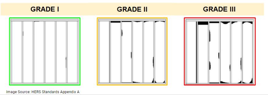 Chart defining Grade 1, Grade 2, and Grade 3 Insulation