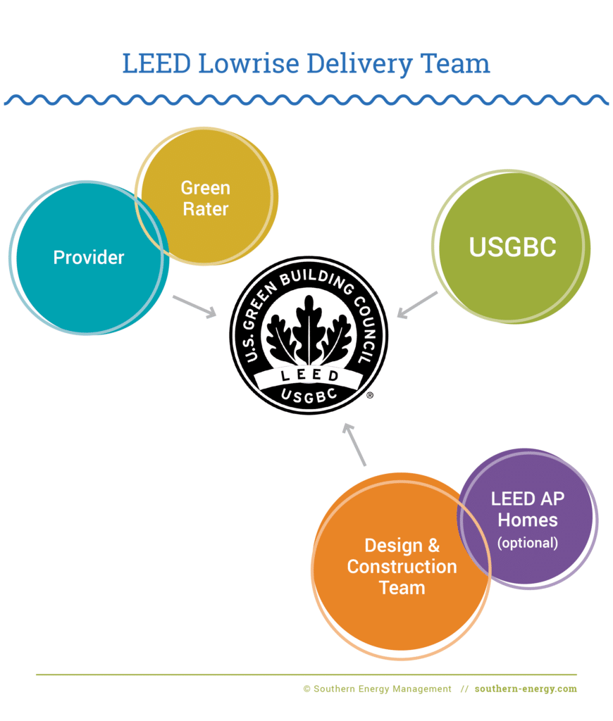 Diagram depicting the LEED Homes (Lowrise) Delivery Team relationship