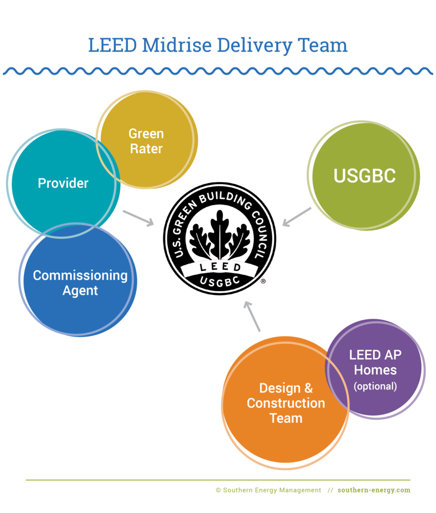 Diagram depicting the LEED Midrise Delivery Team relationship