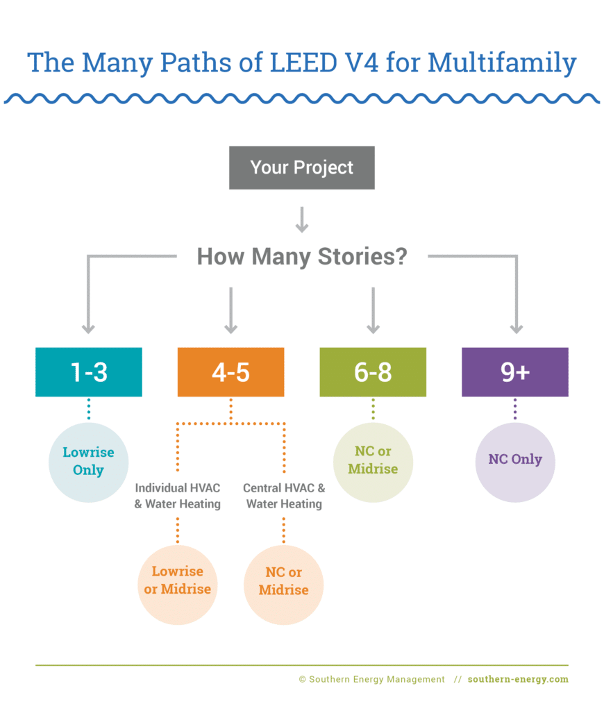 Diagram depicting the different pathways for Multifamly LEED V4