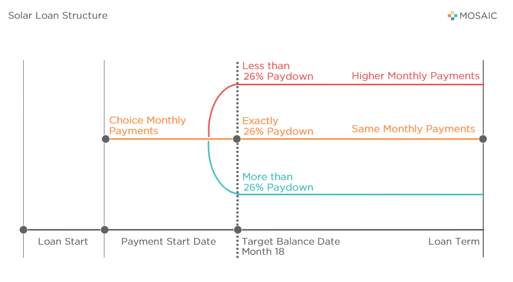 Zero Down Solar Loan Structure through Mosaic