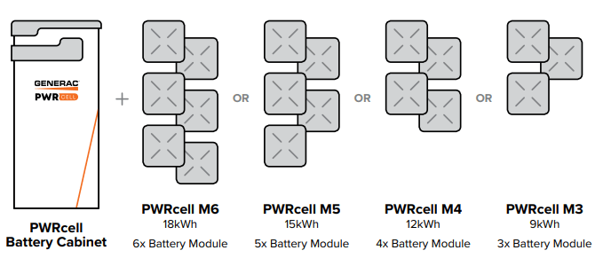 3-6 battery module configurations for Generac PWRcell