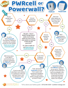 Preview of the PWRcell vs Powerwall flow chart quiz by Southern Energy Management