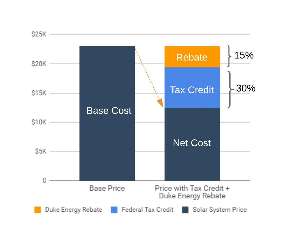 Solar power Rebate Impact Graphc
