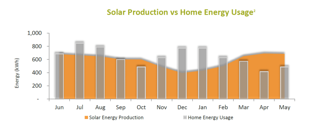 Solar Production vs Home Energy Use Sample Graph