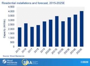 Residential Installations and Forecast graph for 2015-2025