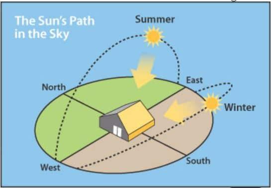 Illustration of solar path and impact of orientation on solar exposure