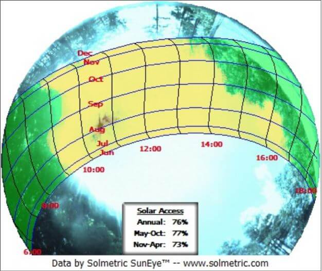 Suneye graph showing shading and 76% sun exposure