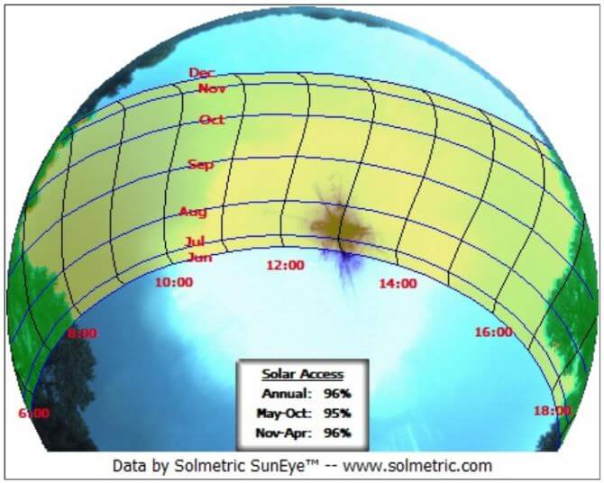 Suneye graph showing solar shading and 96% sun exposure