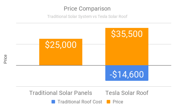tesla solar roof nc price comparison with traditional roof compare