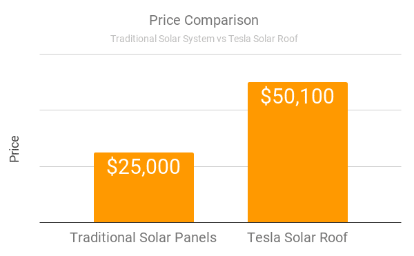 Tesla Solar Roof North Carolina Price Comparison Graph