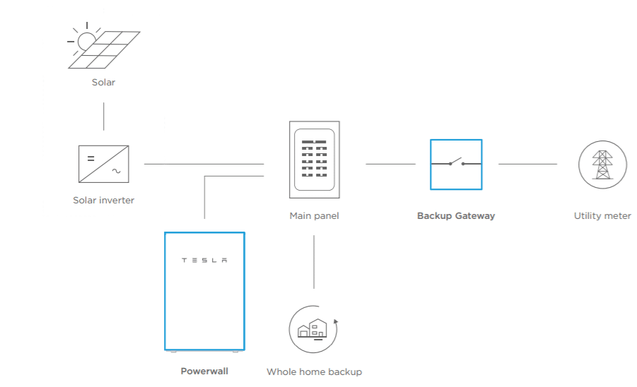 Tesla Powerwall System Diagram