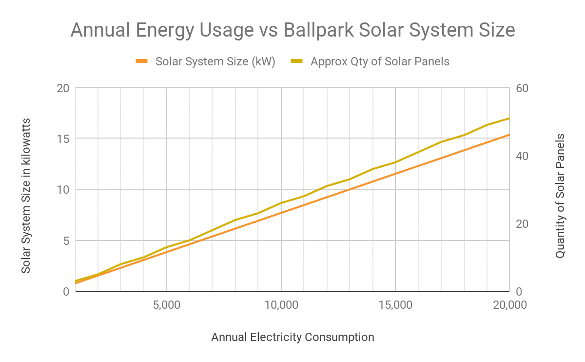 What Size Solar System Do You Actually Need Southern Energy Management