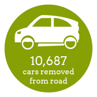 Impact_Cars Removed Metric