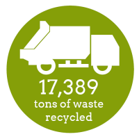 Impact_Waste Recycled Metric
