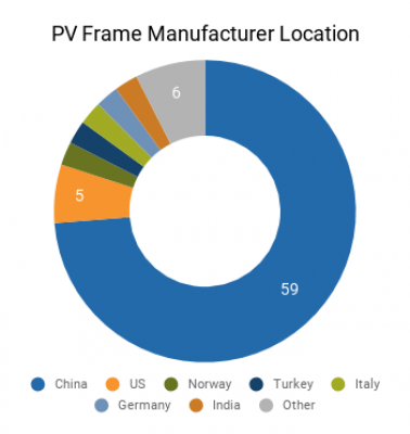 Graph of PV Frame Manufacturer Locations