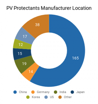 Graph of PV Protectants Manufacturer Locations