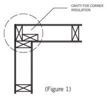 Diagram of corner insulation cavity