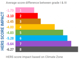 Grade 1 vs Grade 3 Insulation impact on HERS Score based on climate zone