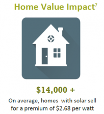 Sample graph of home value impact with solar