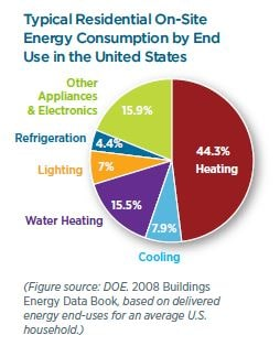 Graph of Home Energy Use in the US