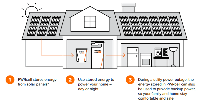 Diagram of how a PWRcell battery works: Energy flows from the solar system to the PWRcell that stores the energy to power the home during day and night