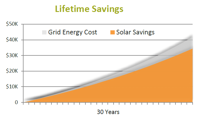 sample graph of lifetime solar savings