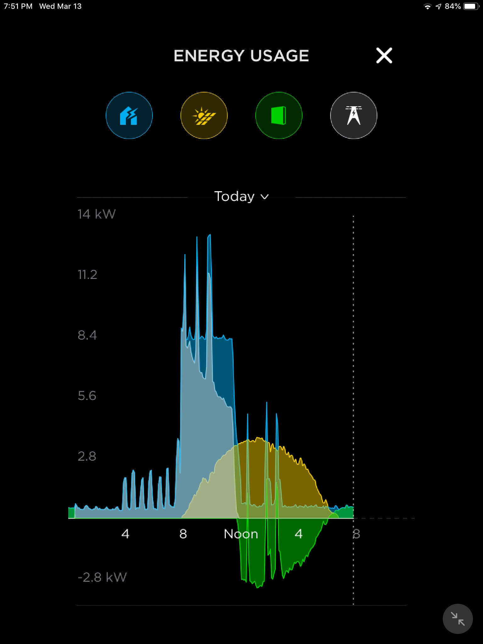 Tesla Powerwall and solar consumption monitoring with grid use