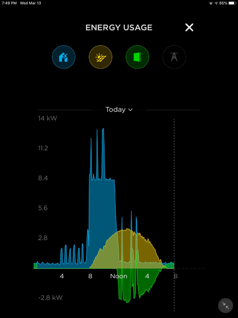 Tesla Powerwall and solar consumption monitoring