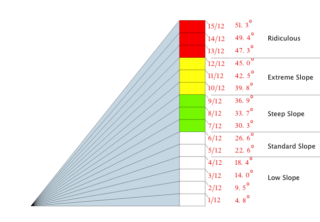 Diagram of Roof Pitch