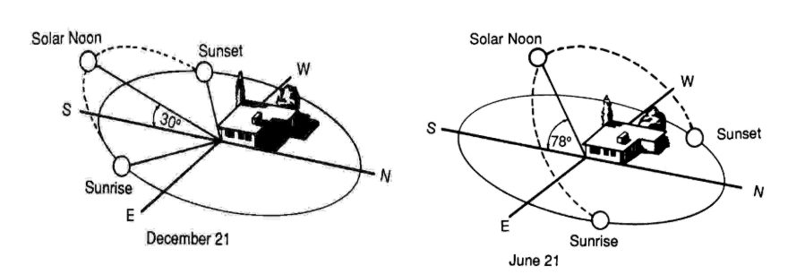 Seasonal changes of the sun's positioning