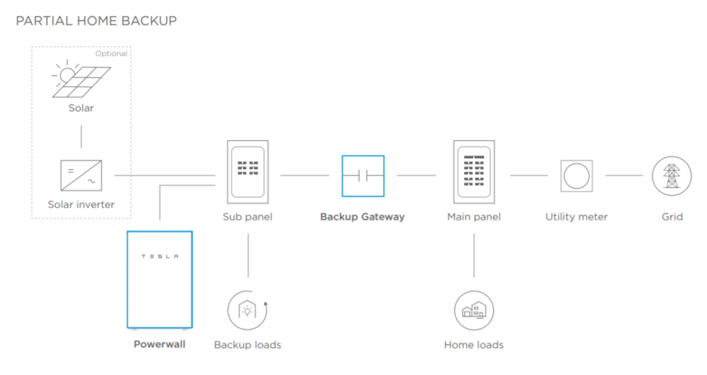 Diagram of how Tesla Powerwall partial home backup works