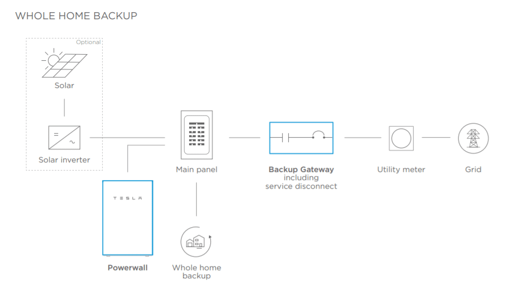 Diagram of how Tesla Powerwall whole home backup works